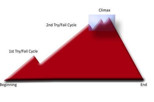 try/fail cycles